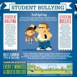"""Student bullying – a """"szekírozás"""" főbb adatai"""