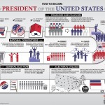 "A ""How to become the President of the United States"" infografikai verseny győztes alkotása"