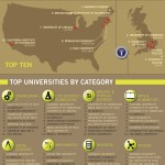 A világ legjobb egyetemeinek rangsora