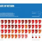 Az oktatás megtérülése az egyes államokban
