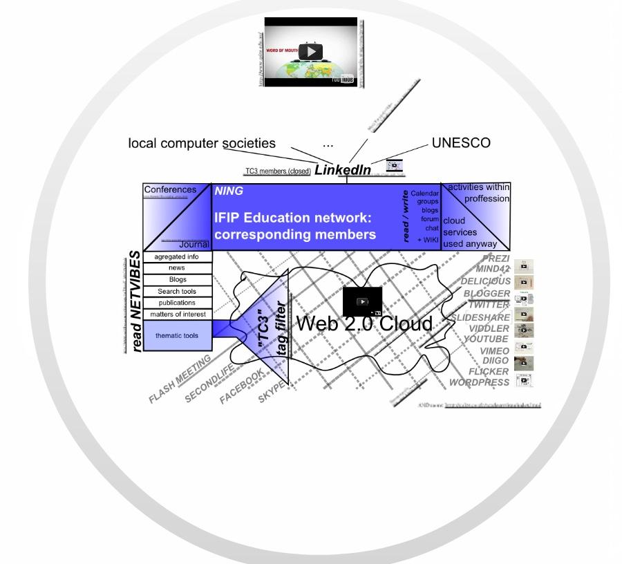 IFIP-Net