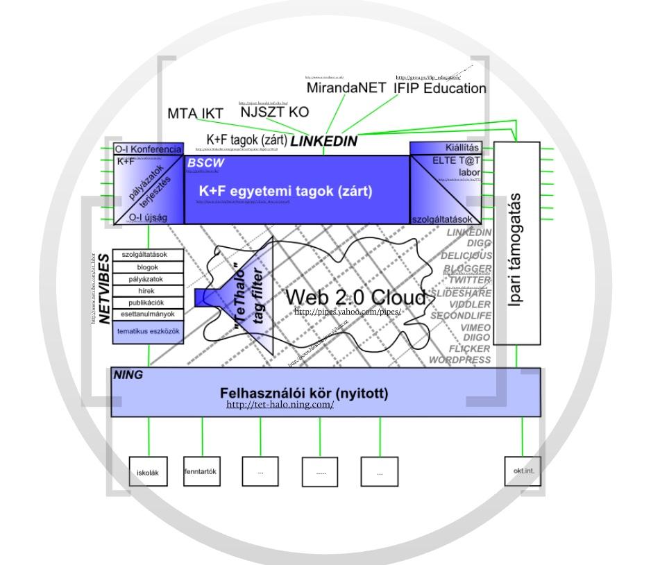 TeT-Net