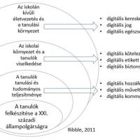 Lévai Dóra: A digitális állampolgárság és digitális műveltség kompetenciája a pedagógus tevékenységéhez kapcsolódóan